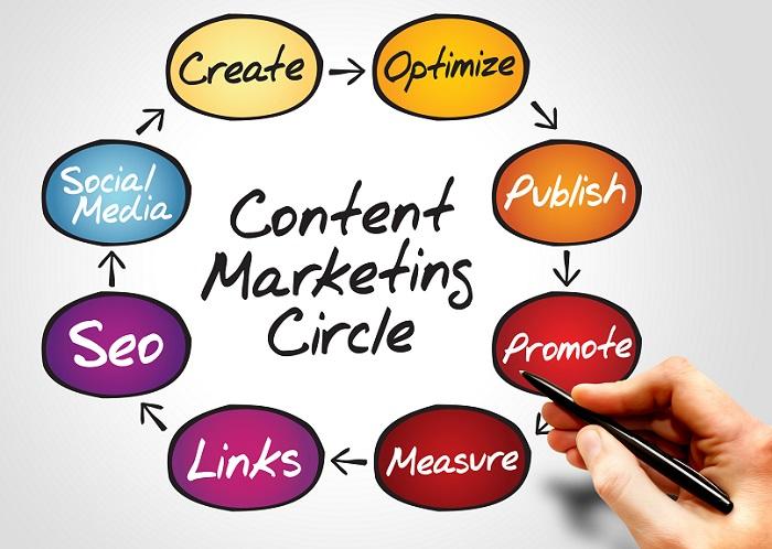 Content marketing đủ chất lượng và thu hút được người đọc đều phải đảm bảo unique 100%.