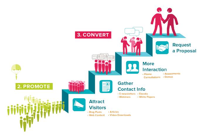 Xác đinh đúng mục tiêu kinh doanh của doanh nghiệp sẽ dễ dàng hơn trong việc sản xuất content phù hợp.