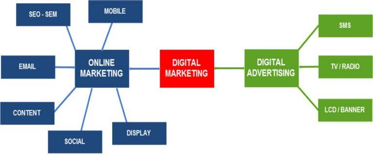 Digital marketing không bị giới hạn trong việc có sử dụng internet hay không. Còn marketing online thì bắt buộc phải có internet.
