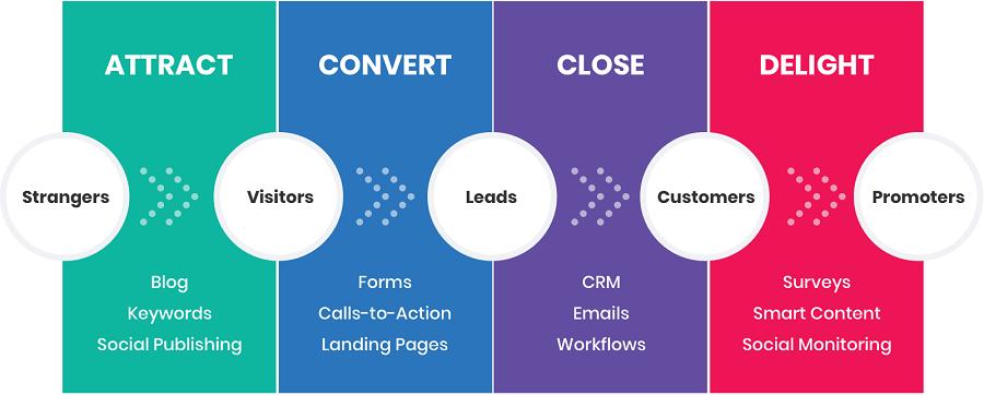 Quy trình inbound marketing thường gồm 4 bước cơ bản.