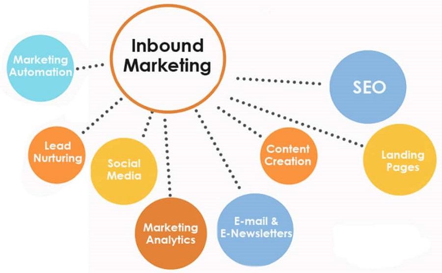 Inbound marketing là hoạt động marketing có chủ đích bằng cách thu hút khách hàng từ nội dung có giá trị.