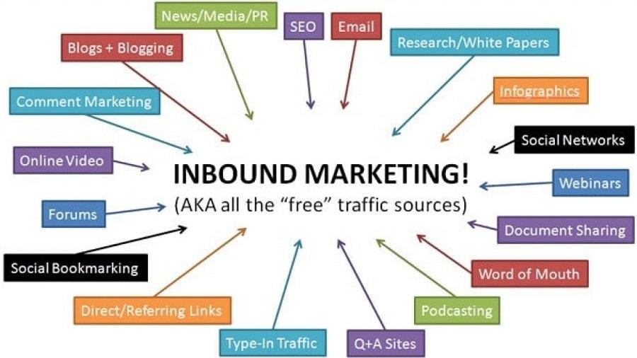 Chủ đề để làm content inbound marketing cũng phong phú vô cùng.
