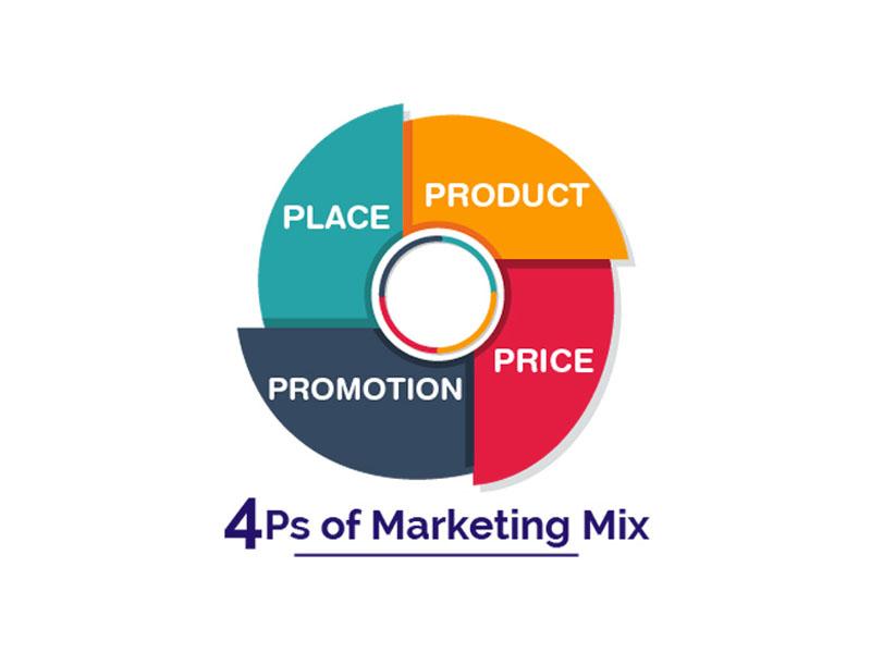 Marketing hoạt động dựa trên 4 yếu tố P